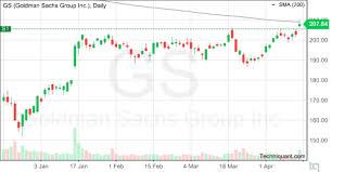 Techniquant Goldman Sachs Group Inc Gs Technical