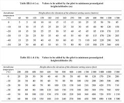 Wind Correction Chart Altimetry