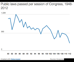 Bills Passed By Congress Chart Congressional Dysfunction Vox