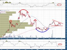 Novo Resources Stock Chart Novo Resources Near Key Technical Resolution By Goldfinger