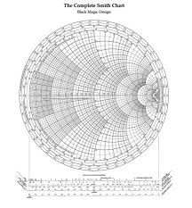The Complete Smith Chart Solved Could You Please Make Sure To Plot Or Atleast Tell
