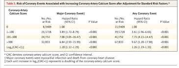 Cardiac Calcium Scoring Chart Cardiobrief Trumps Cv Event Risk Seven Times Bigger Than