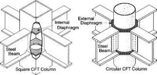 Elastoplastic Behavior Of Panel Zone In Steel Beam To