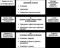 Реферат Организационная культура функции структура и типы Организационная культура имеет определенную структуру являясь набором предположений ценностей верований и символов следование которым помогает людям в