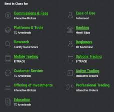 Best Stock Chart Analysis App 7 Best Online Brokers For Stock Trading 2019 Stockbrokers Com