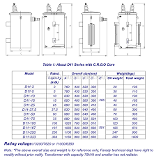 Three Phase Power Transformer Design 30kva Single Phase Pole Mounted Power Transformer View Power Transformer Farady Product Details From Zhejiang Farady Electric Co Ltd On