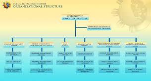 Dfat Org Chart Organizational Structure Ppp Centerppp Center