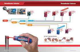 Loctite Usage Chart Product Guide Permatex