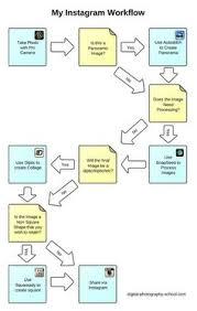 Instagram Workflow Chart Wow