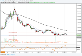 Nxt Usd Chart Nxt Price Analysis Nxt Finds Support At 0 061 Can The