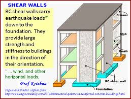Small Picture What are shear walls2017 Quora