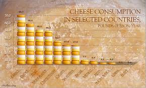 The Science Of Cheese The Why Files