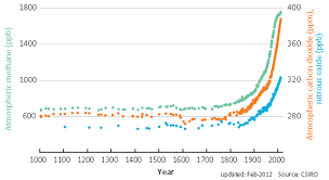 Graph Of The Day 1000 Year Records Of Southern Hemisphere