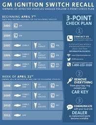 GM Recalls: Chevy Cruze Recall & Ignition Switch - Burtness Chevrolet