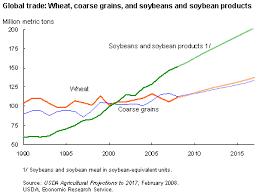 2007 08 World Food Price Crisis Wikipedia