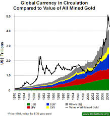 Gold Supply Chart Global Gold Supply Vs The Money Supply Gold News