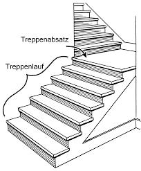 Tatsächlich sollten bei einer treppe unten und oben jeweils nachdem sie die anzahl der stufen ermittelt haben, können sie die genaue steigungshöhe der treppe berechnen. Treppenabsatz Wikipedia