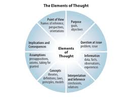Critical Thinking For Children     Free Videos The Miniature Guide For Students and Faculty To Scientific Thinking by  Linda Elder