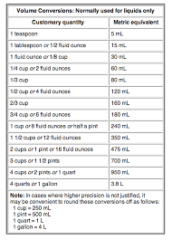 Liquid Measurement Conversion Chart How To Convert Common Liquid Measurements To Metric
