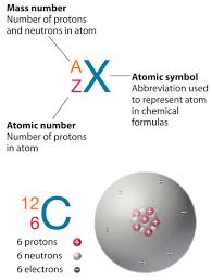 Structure Of Atom Atomic And Nuclear Structure Nuclear Power