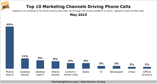 Network Marketing Chart Which Marketing Channels Drive Phone Calls To Businesses