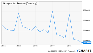 How To Play Groupon After The Fall Groupon Inc Nasdaq