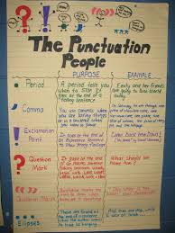 Punctuation Anchor Chart 1st Grade Simply Sweet Teaching Punctuation People