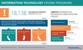 computer tech degree online information technology degree online programs