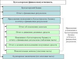 Бухгалтерская финансовая отчетность Рисунок 4 Состав бухгалтерской финансовой отчётности организации