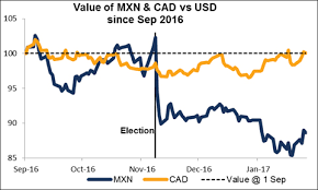 Heres Why Cad Wont Follow Mxn Lower But Jpy Could