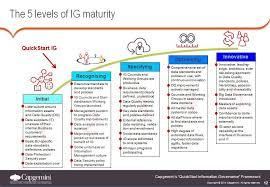 How Do You Measure Information Governance Maturity Capgemini
