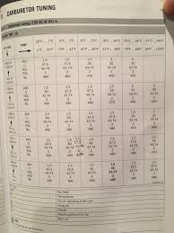 2017 150 Xc W Review Page 46 Ktm 2 Stroke Thumpertalk
