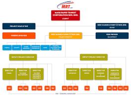 Gamuda Organization Chart Leadership Mmc Gamuda Kvmrt