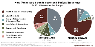 Tennessee Sales Tax Chart 2018 Tennessee Budget Primer The Sycamore Institute