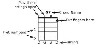 Banjo Chords And Key Chart