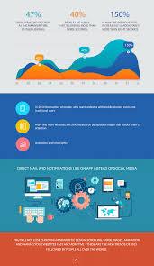 Web Design Trends 2015 Web Design Trends 2015 Infographics Internetdevels