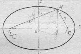 Реферат Кривые и поверхности второго порядка com  Эллипсом называется геометрическое место точек для которых сумма расстояний от двух фиксированных точек плоскости называемых фокусами есть постоянная