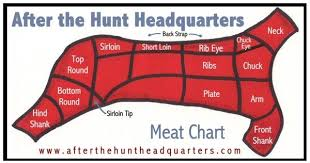 Butcher Meat Cuts Chart Just Hunt On My Own Land But Still