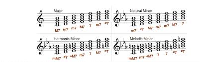 Seventh Chords Chart Diatonic Seventh Chords