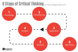 Finding someone to write my college essay  critical thinking     SlideShare The weakness of the nursing process  like the traditional problem solving  model  is in not requiring clearly stated objectives