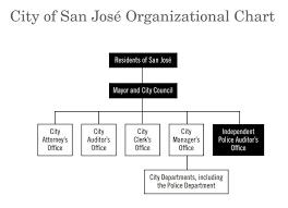File City Of San Jose Organizational Chart Jpg Wikimedia