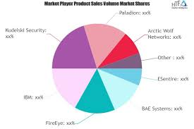 Managed Detection And Response Services Market Is Thriving