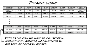 step 3 compare your t statistic against the t value chart