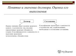 Презентация на тему Федеральное агентство по образованию Филиал  4 Понятие и значение договора