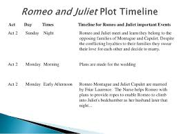 romeo and juliet paragraph essay similar articles