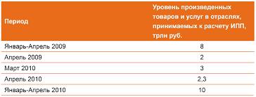 УК Арсагера ИПП и курсовая стоимость акций Рост ИПП и курсовая стоимость акций