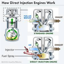 similiar how does a diesel engine work keywords how does fuel injection work diagram how engine image for user