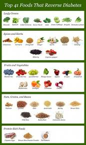 Pre Diabetic Diet Chart Diabetic Food List Top 41 Foods To Reverse Diabetes In