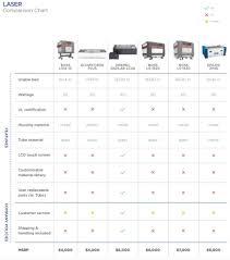 Dremel Tool Comparison Chart Comparison Of Desktop Laser Cutters 3d Universe