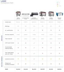 Dremel Speed Chart Comparison Of Desktop Laser Cutters 3d Universe